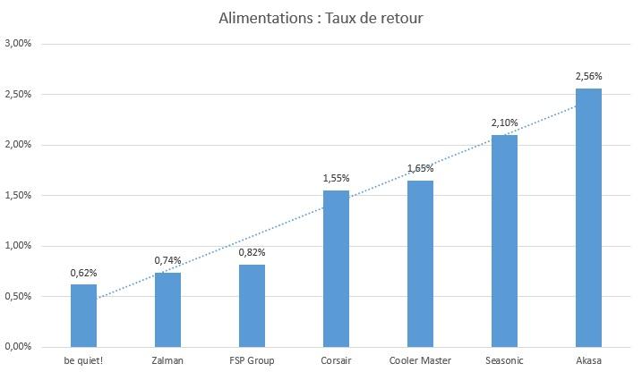 taux-de-retour-alimentations-2015