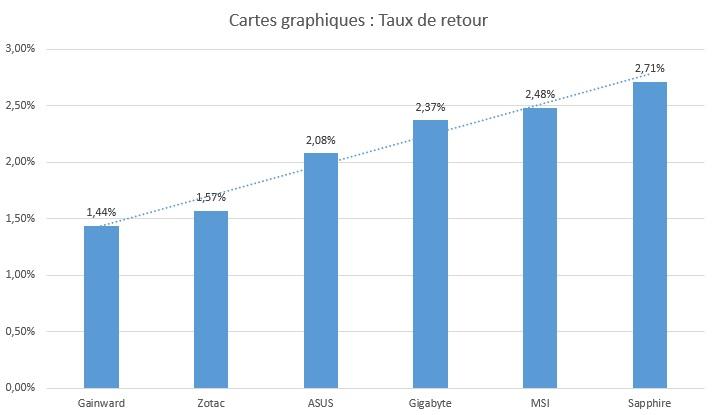 taux-de-retour-cartes-graphiques-2015
