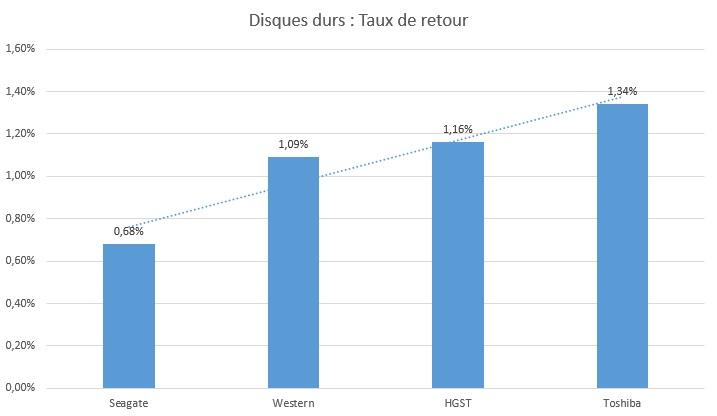 taux-de-retour-disques-durs-2015