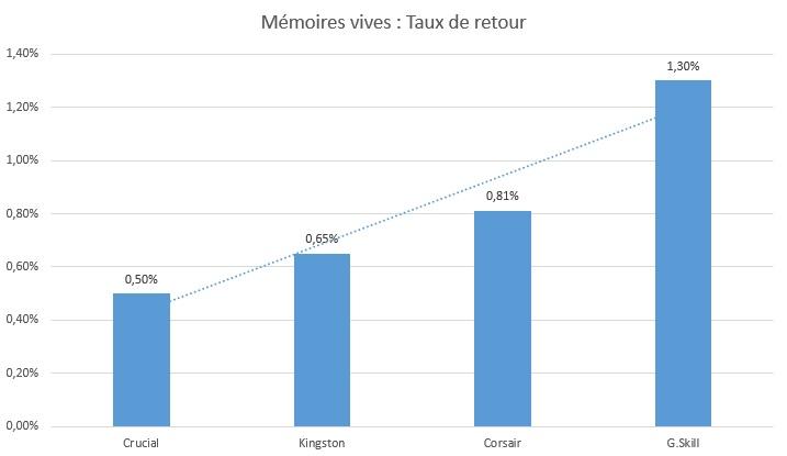 taux-de-retour-memoires-vives-2015