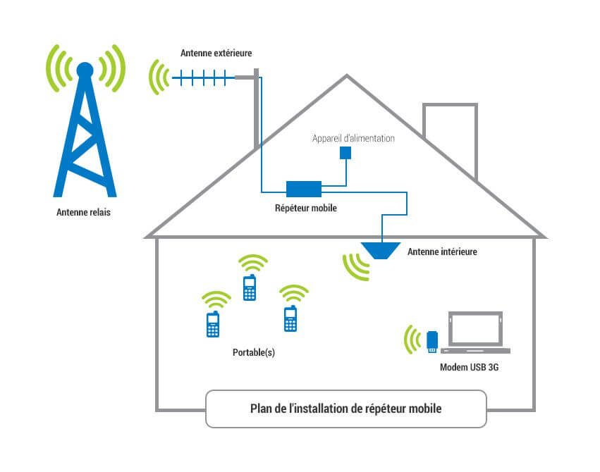Plan d'installation d'un amplificateur GSM