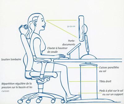 Positions au bureau