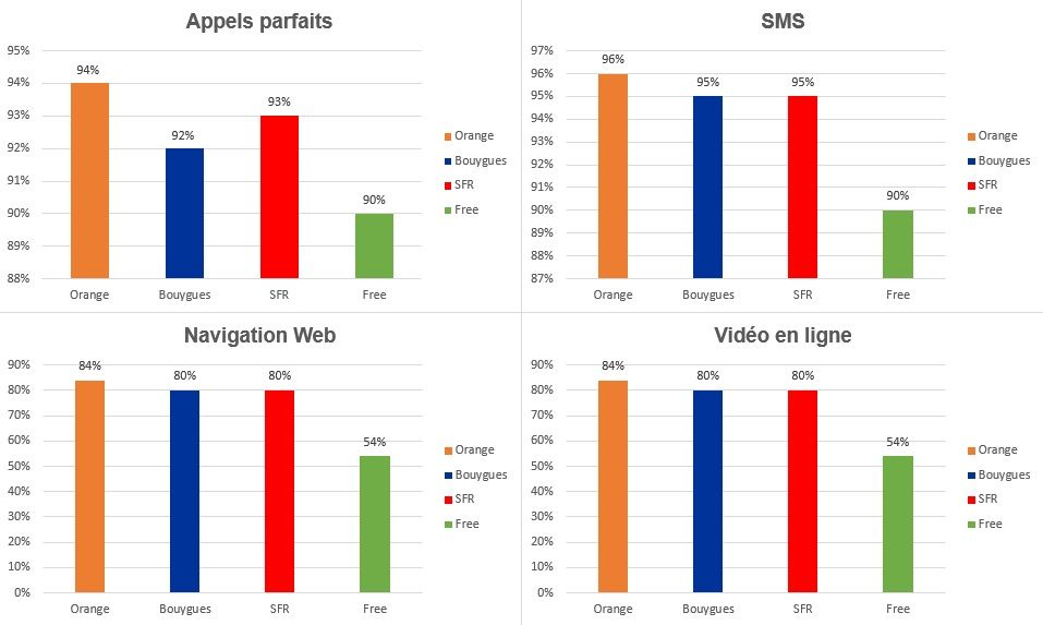 enquête annuelle sur la qualité de service mobile, réalisée par l'Arcep (juin 2017)