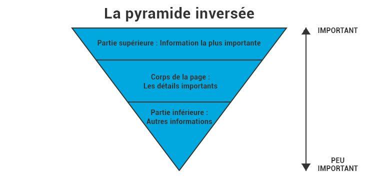 Pyramide Inversée SEO