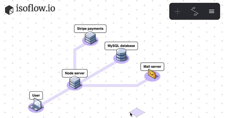 Isoflow.io : Créer un diagramme de réseau