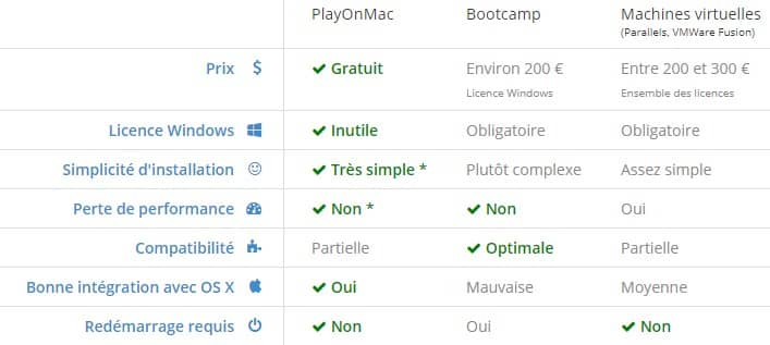Comparatif PlayOnMac