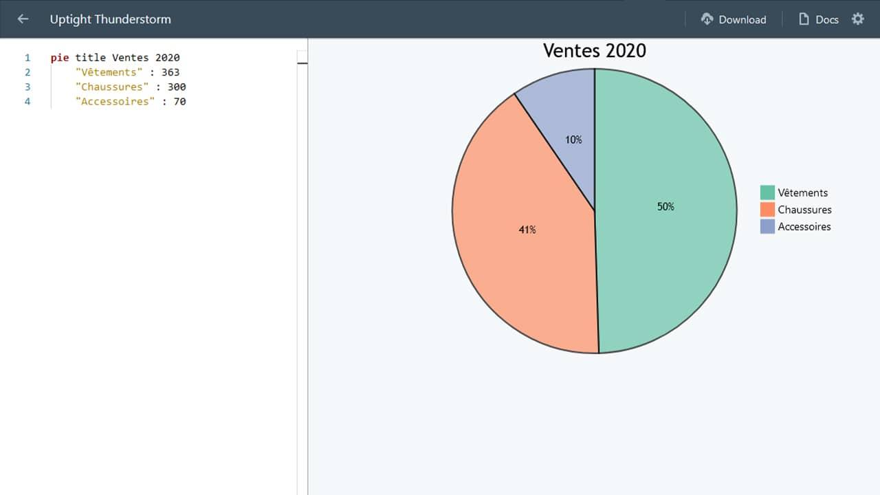 Exemple de graphique avec Quick Diagram
