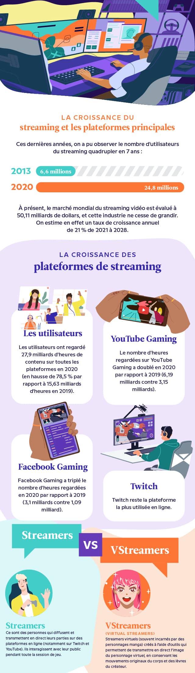 Infographie « La croissance du streaming et les plateformes principales »