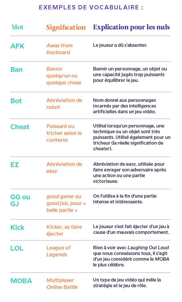 Exemples de vocabulaire chez les gamers et streamers
