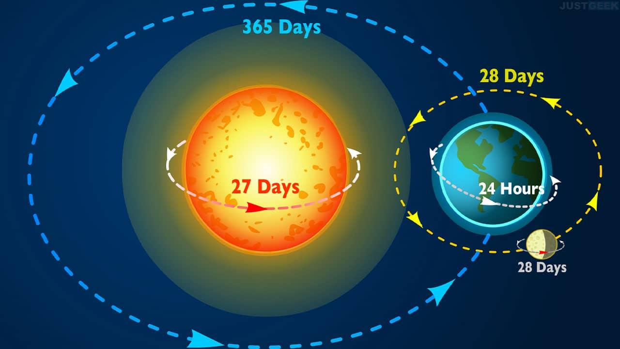 Rotation du Soleil, de la Terre et de la Lune en jours/heures